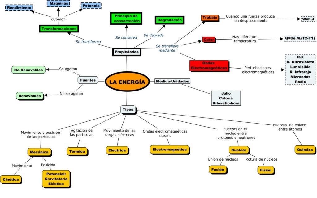 Mapa Conceptual sobre la Energía